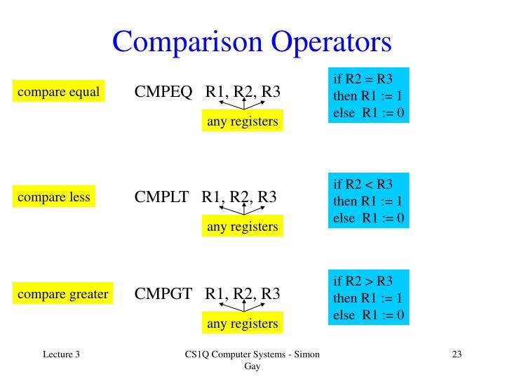 Comparison Operators