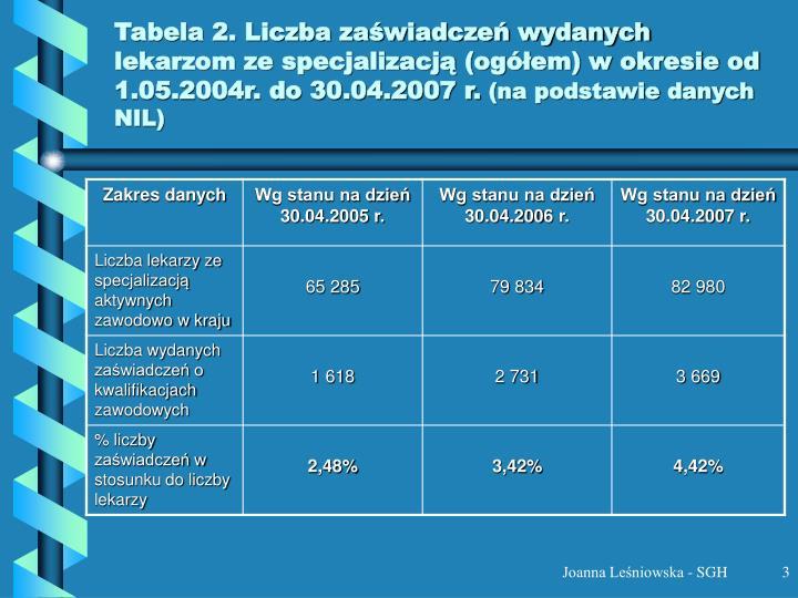 Tabela 2. Liczba zaświadczeń wydanych lekarzom ze specjalizacją (ogółem) w okresie od 1.05.2004r. do 30.04.2007 r.