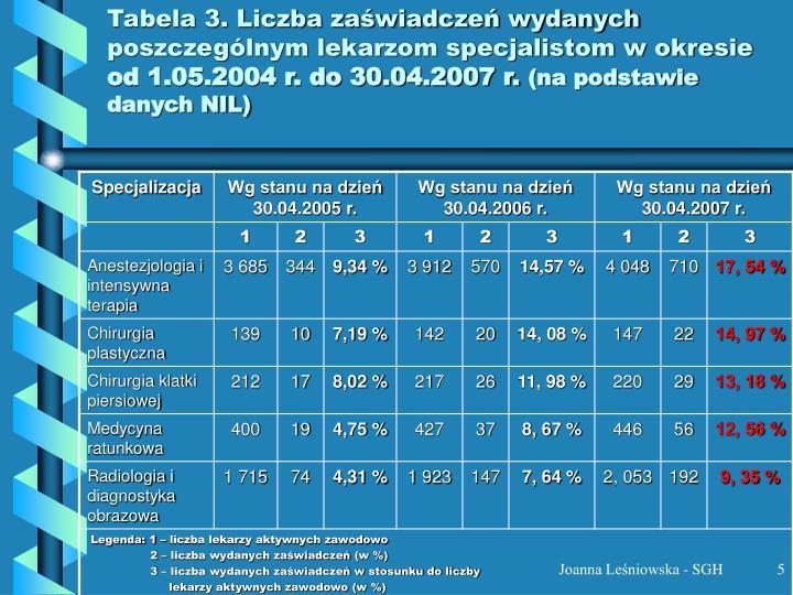 Tabela 3. Liczba zaświadczeń wydanych poszczególnym lekarzom specjalistom w okresie