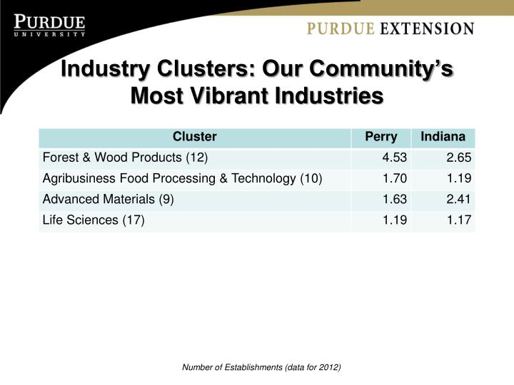 Industry Clusters: Our Community's Most Vibrant Industries