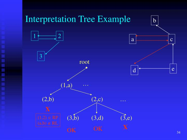 Interpretation Tree Example
