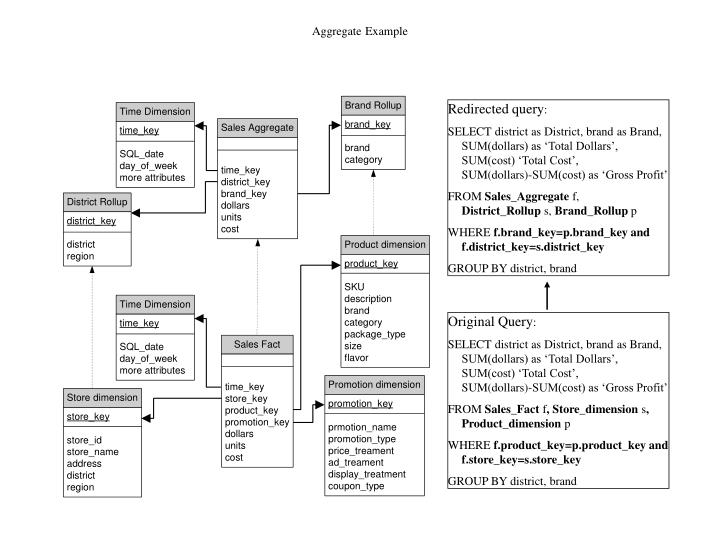 Aggregate Example