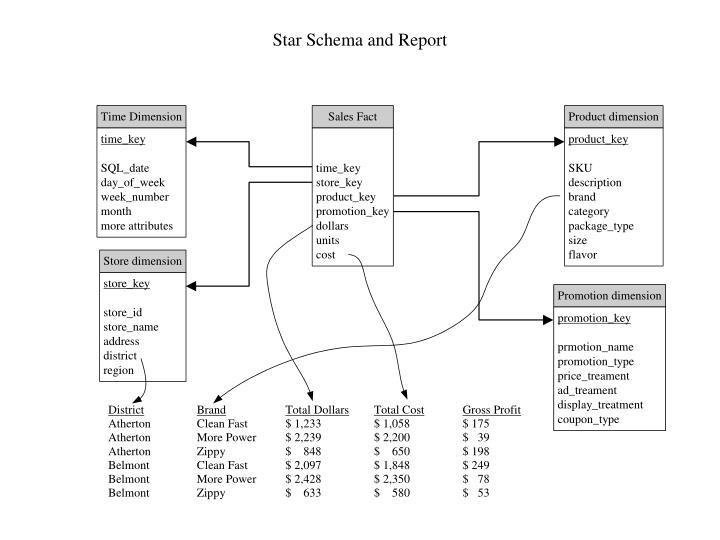 Star Schema and Report