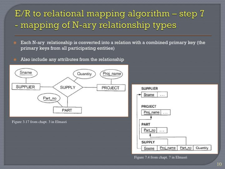 E/R to relational mapping algorithm – step 7