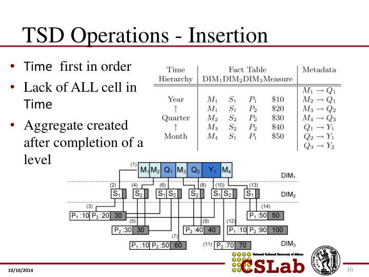 TSD Operations - Insertion
