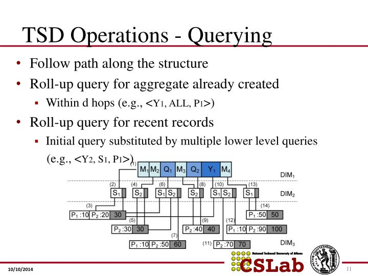 TSD Operations - Querying