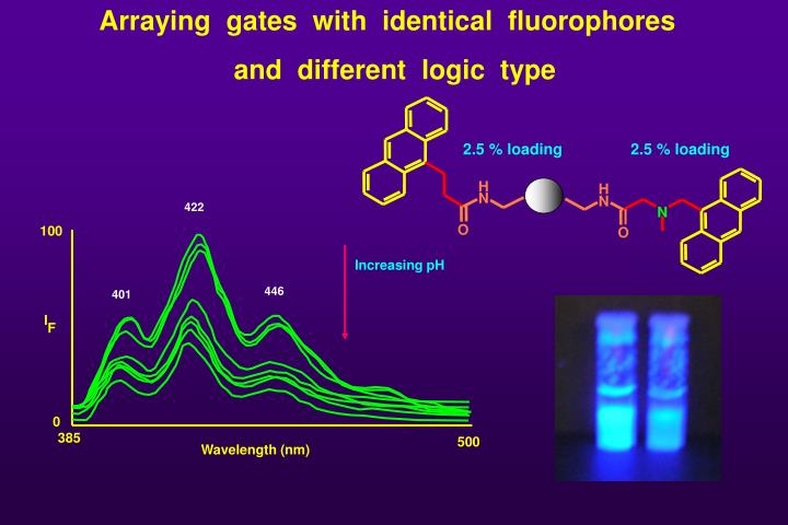 Arraying  gates  with  identical  fluorophores