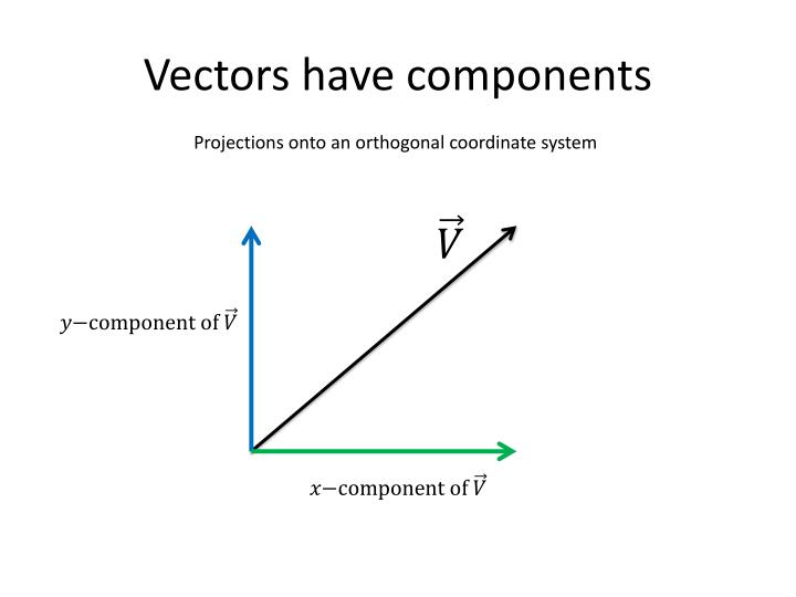 Vectors have components