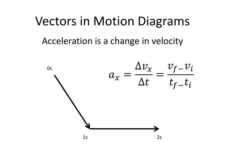 Vectors in Motion Diagrams
