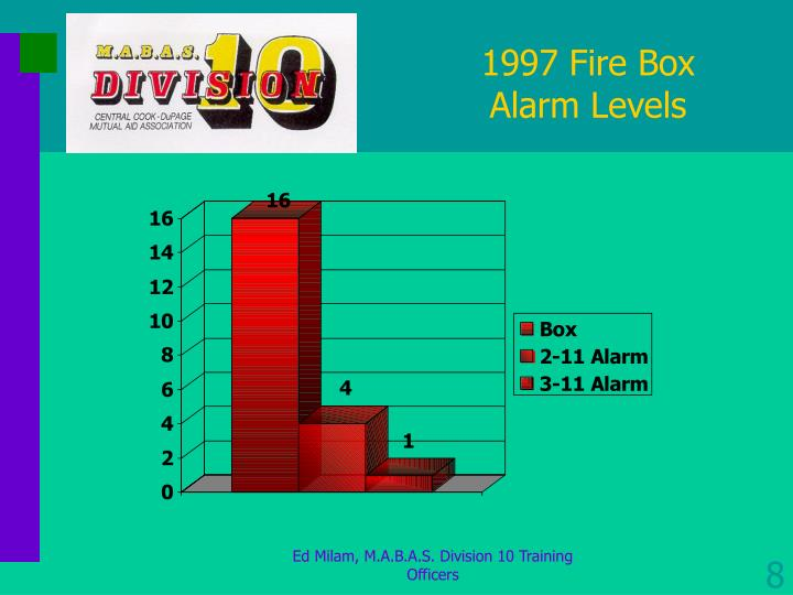 1997 Fire Box Alarm Levels