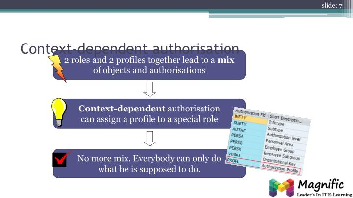 Context-dependent authorisation