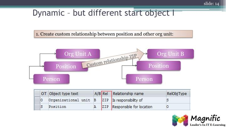 Dynamic – but different start object I
