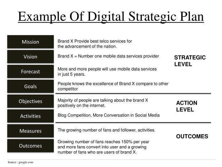 Example Of Digital Strategic Plan
