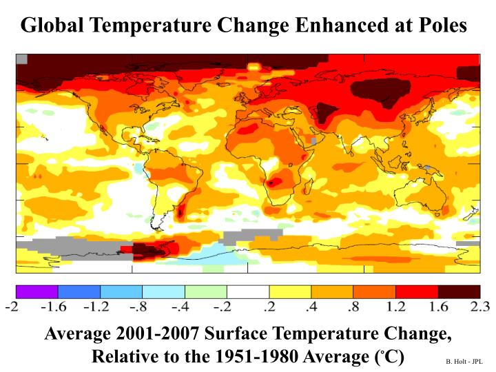 Global Temperature Change Enhanced at Poles