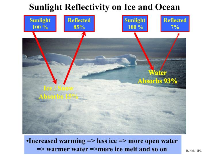 Sunlight Reflectivity on Ice and Ocean