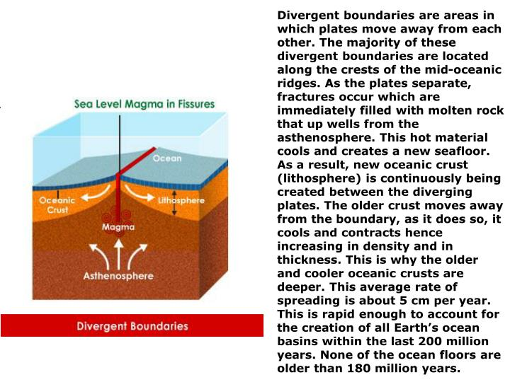 Divergent boundaries are areas in which plates move away from each other. The majority of these divergent boundaries are located along the crests of the mid-oceanic ridges. As the plates separate, fractures occur which are immediately filled with molten rock that up wells from the asthenosphere. This hot material cools and creates a new seafloor. As a result, new oceanic crust (lithosphere) is continuously being created between the diverging plates. The older crust moves away from the boundary, as it does so, it cools and contracts hence increasing in density and in thickness. This is why the older and cooler oceanic crusts are deeper. This average rate of spreading is about 5 cm per year. This is rapid enough to account for the creation of all Earth's ocean basins within the last 200 million years. None of the ocean floors are older than 180 million years.