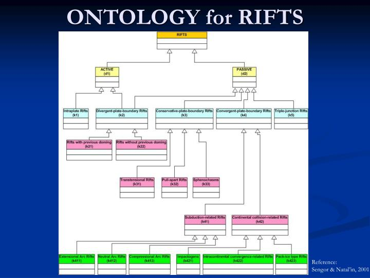 ONTOLOGY for RIFTS
