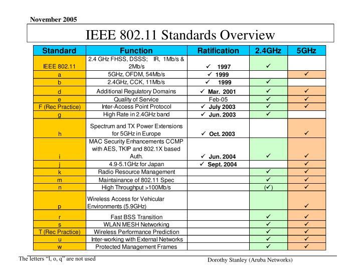 IEEE 802.11 Standards Overview