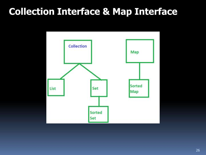 Collection Interface & Map Interface