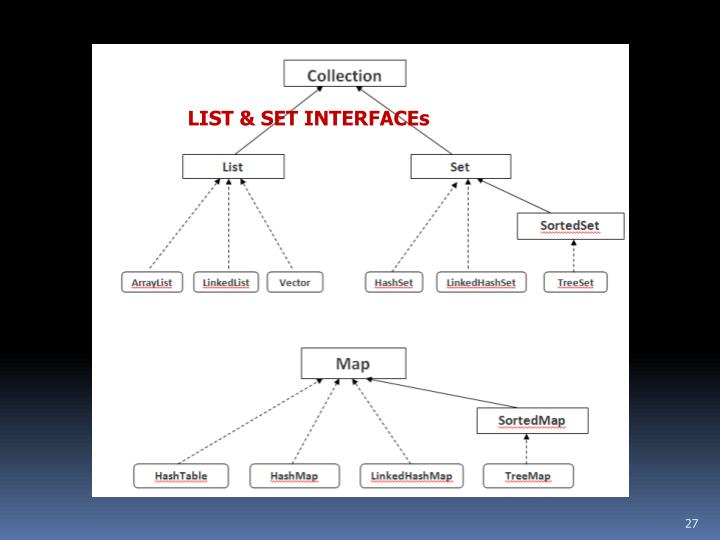LIST & SET INTERFACEs