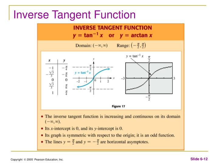 Inverse Tangent Function