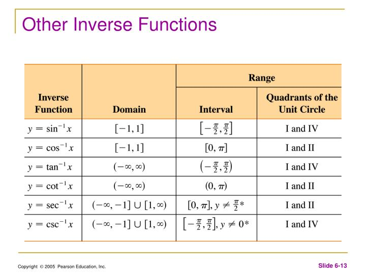 Other Inverse Functions