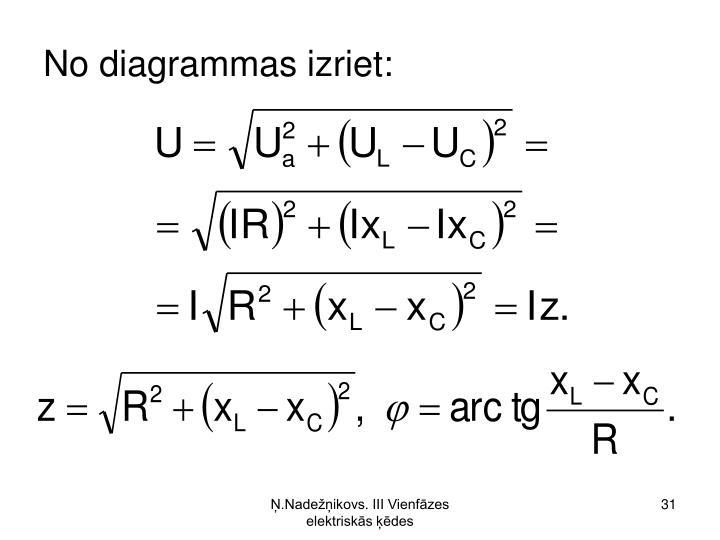 No diagrammas izriet: