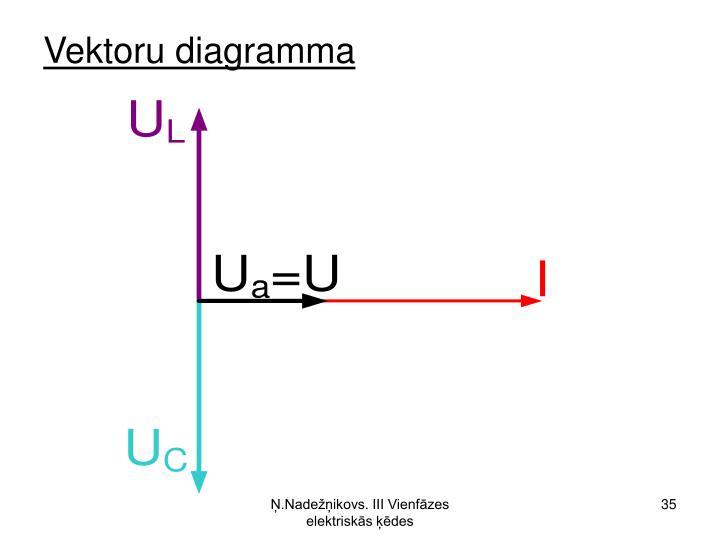 Vektoru diagramma