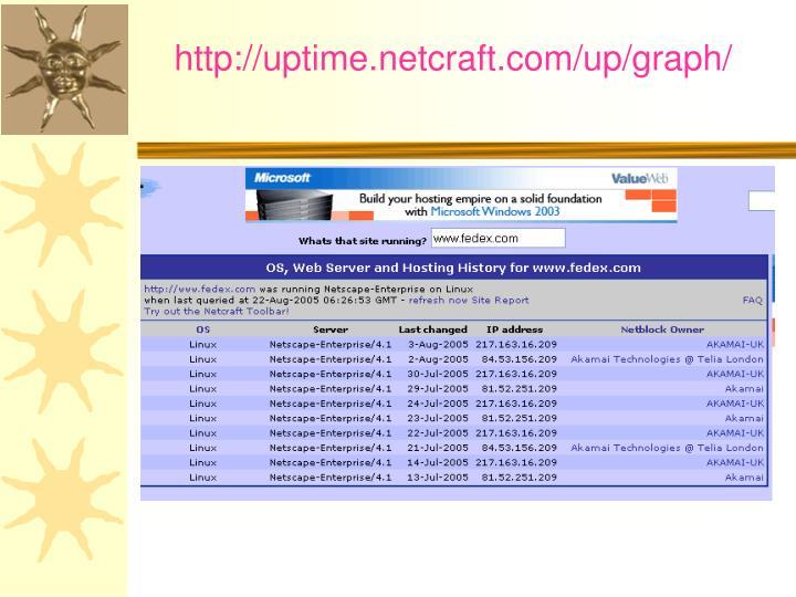 http://uptime.netcraft.com/up/graph/