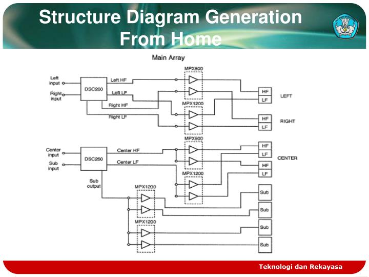 Structure Diagram Generation From Home