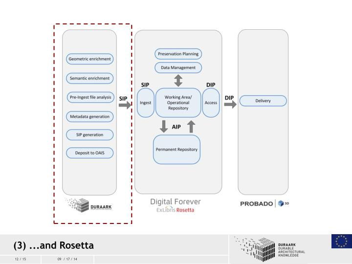 (3) ...and Rosetta