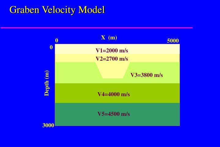 Graben Velocity Model