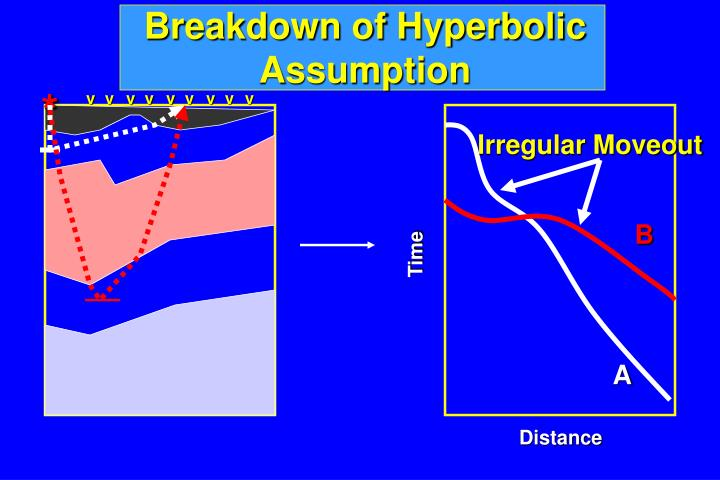 Breakdown of Hyperbolic