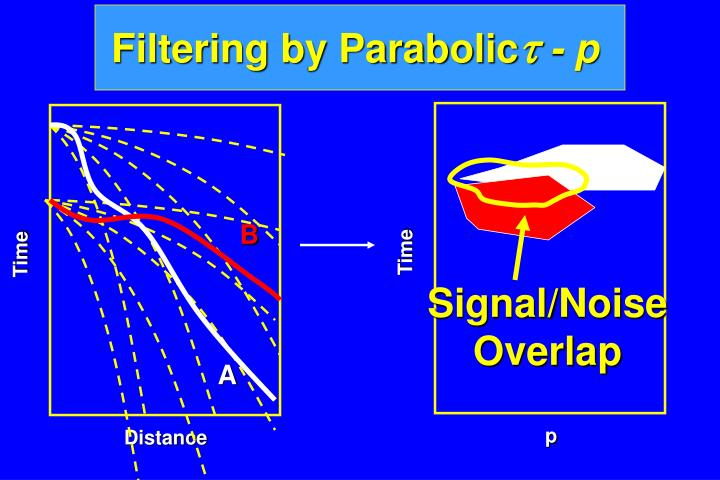 Filtering by Parabolic