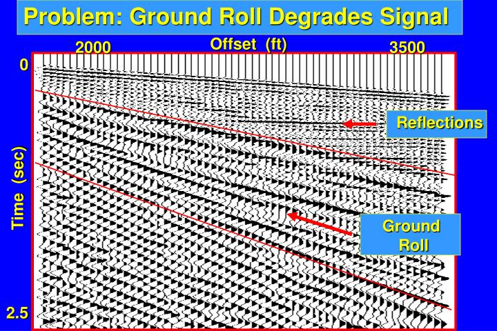 Problem: Ground Roll Degrades Signal