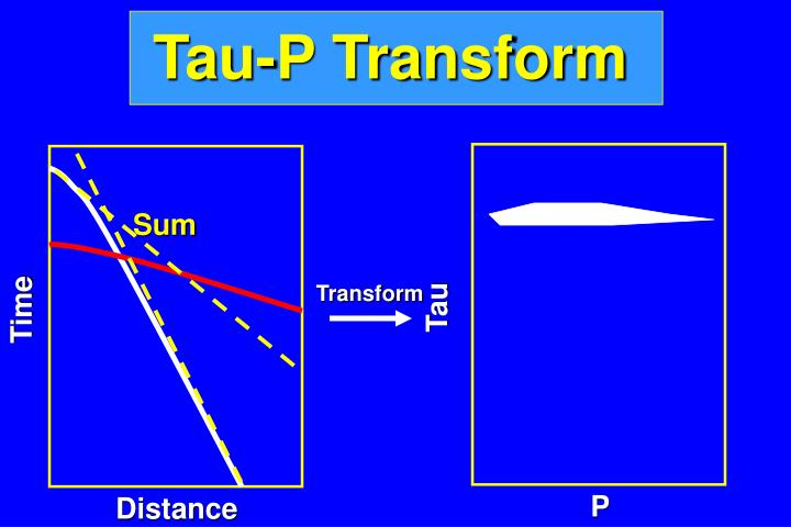 Tau-P Transform