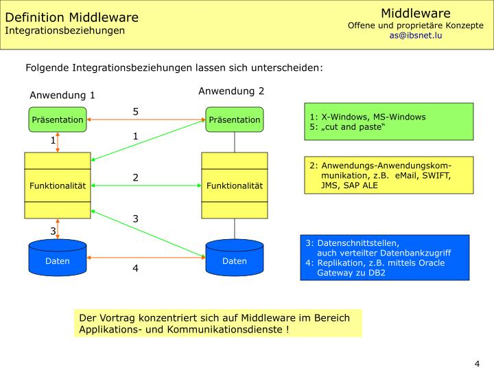 Definition Middleware