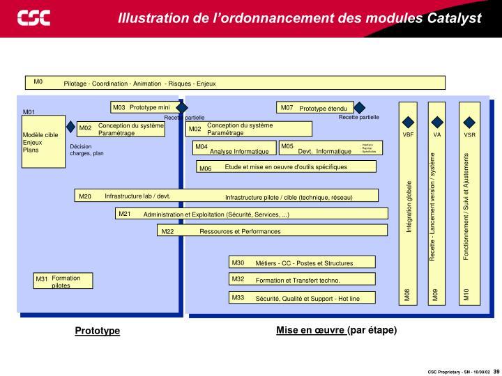 Illustration de l'ordonnancement des modules Catalyst
