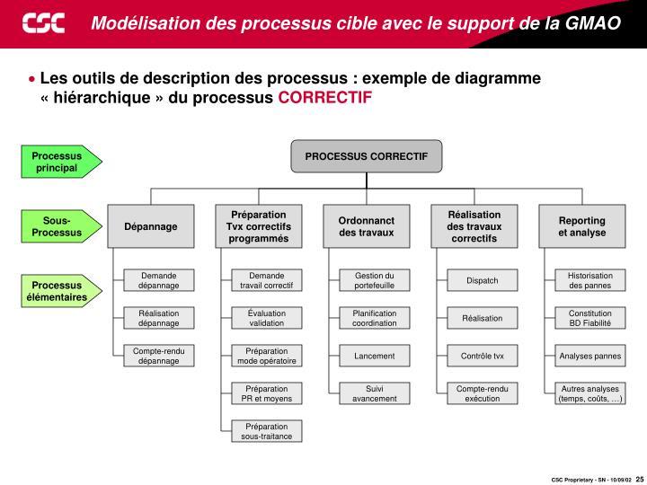 Modélisation des processus cible avec le support de la GMAO