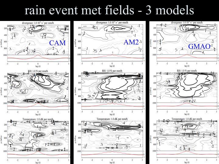 rain event met fields - 3 models