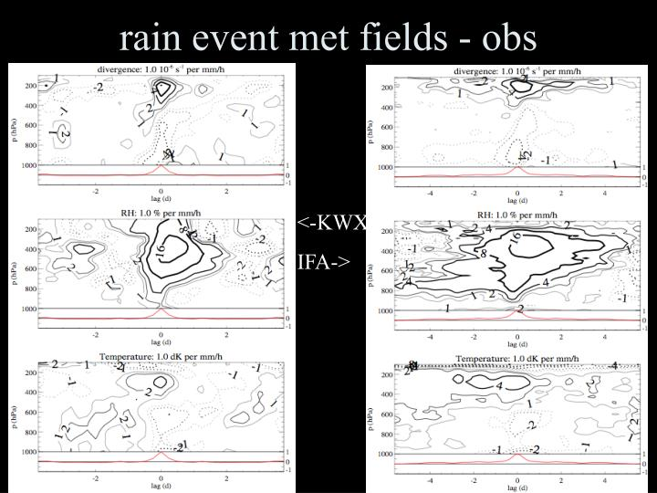 rain event met fields - obs