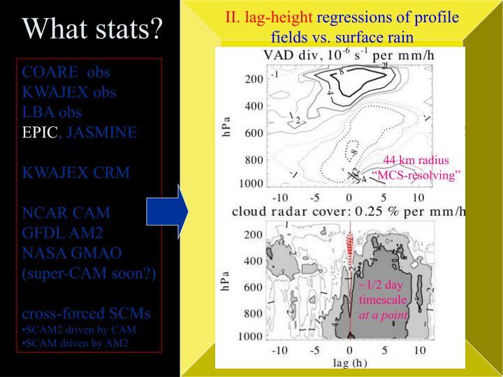 II. lag-height