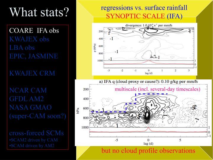 regressions vs. surface rainfall