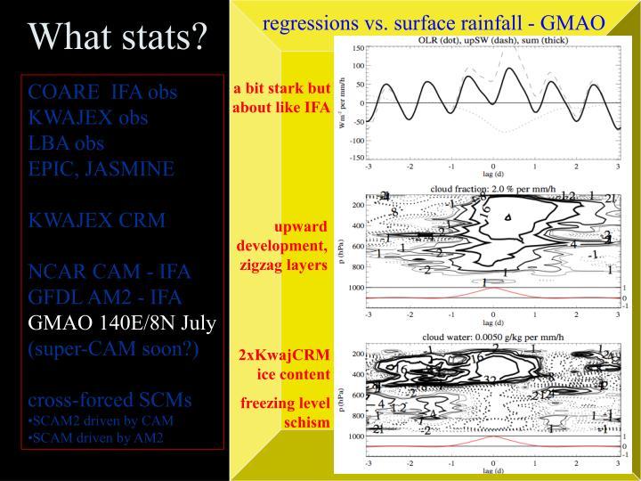 regressions vs. surface rainfall - GMAO