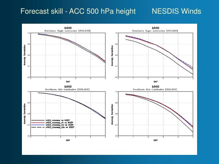 Forecast skill - ACC 500 hPa heightNESDIS Winds