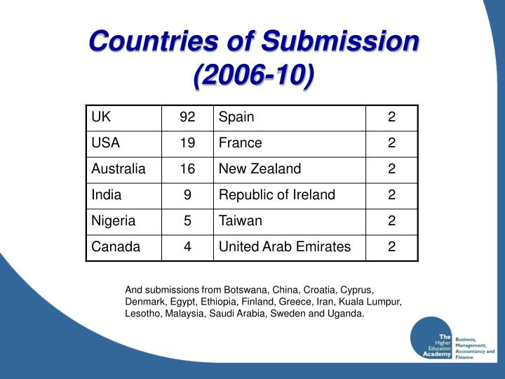 Countries of Submission