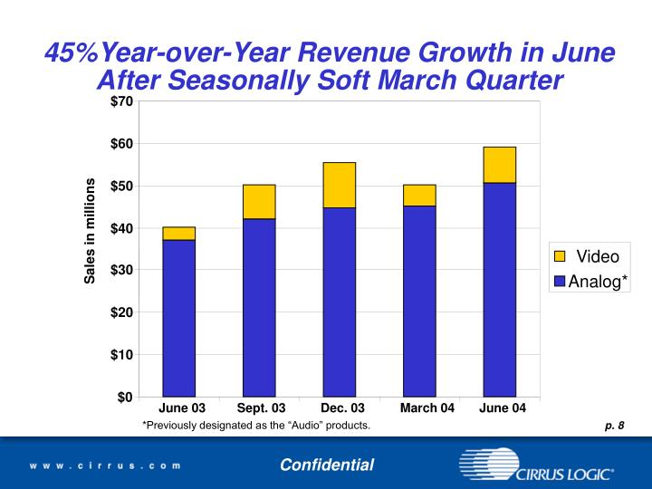 45%Year-over-Year Revenue Growth in June After Seasonally Soft March Quarter