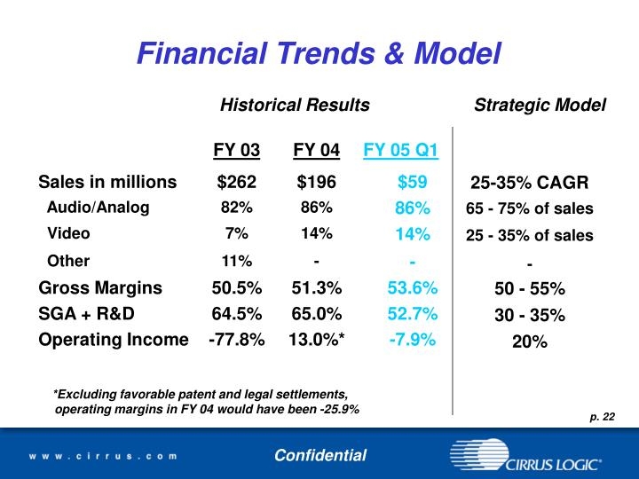 Financial Trends & Model