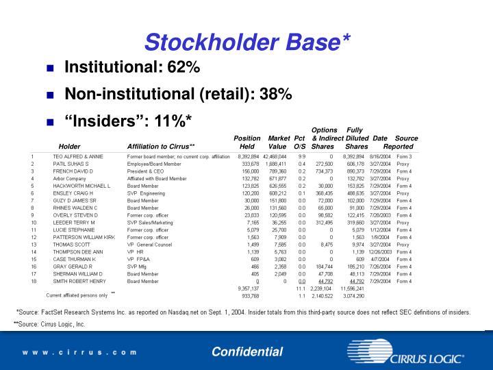 Stockholder Base*
