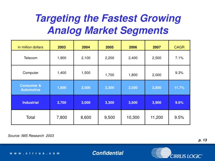 Targeting the Fastest Growing